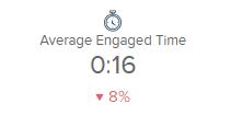 過去1か月の同じ曜日の平均値と比較して、平均エンゲージメント時間が8%下がっている。