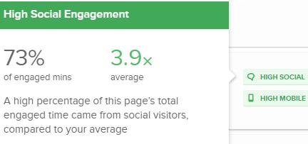 この記事の合計エンゲージメント時間の73%はソーシャルからの流入であり、全記事平均の3.9倍と、高い割合を示していることがわかる。