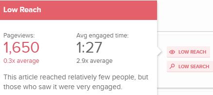 この記事は比較的リーチが少ない結果となっているが、エンゲージメント時間が平均の約3倍となっている。